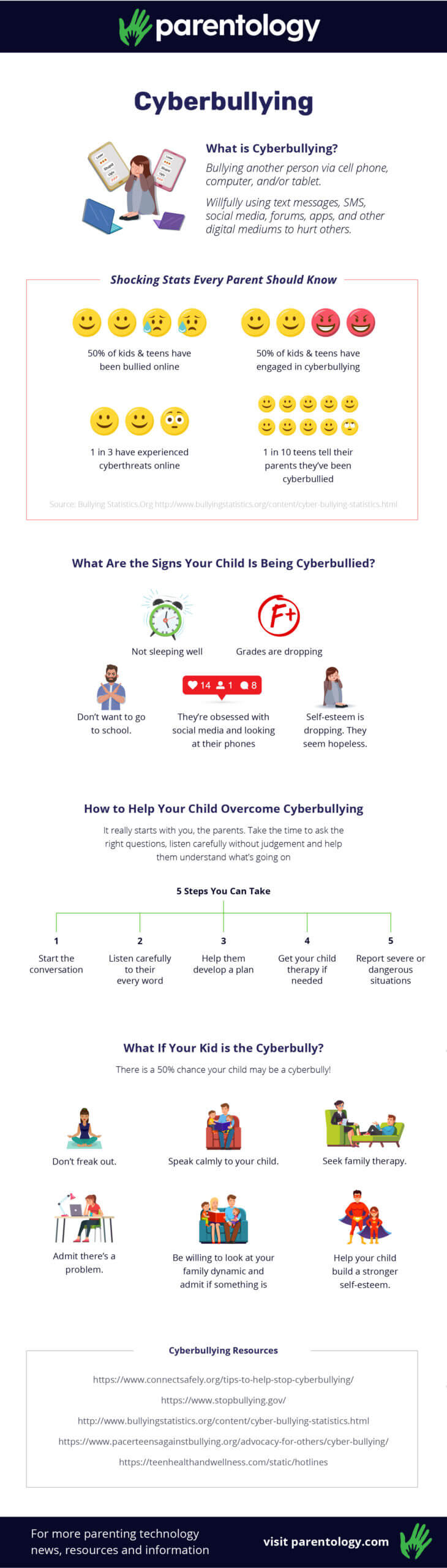 Cyberbully infographic