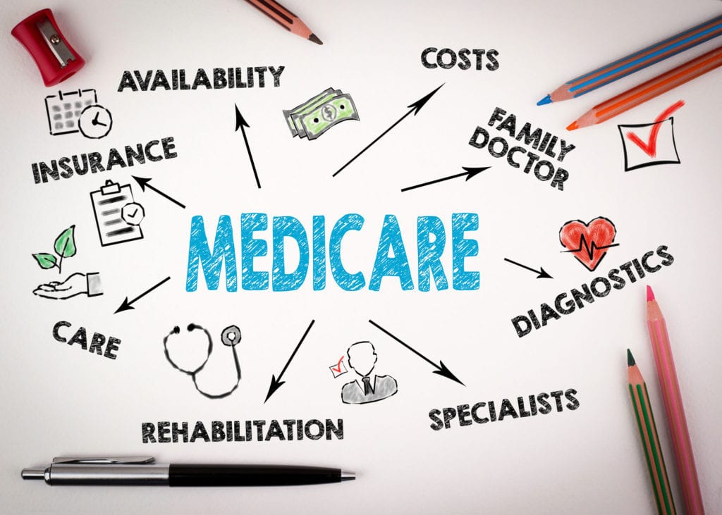 How to Qualify for Medicare